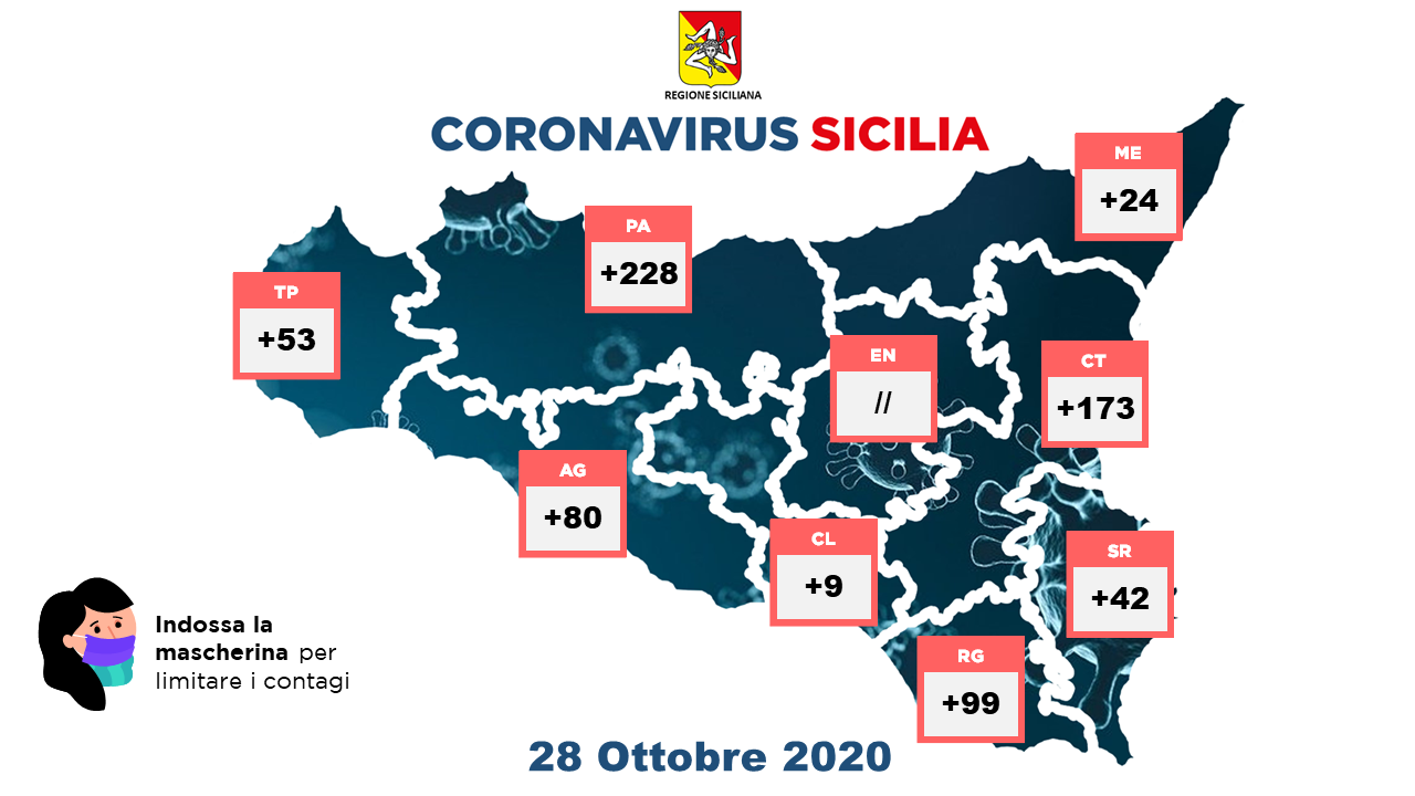 covid sicilia - bollettino 28 ottobre