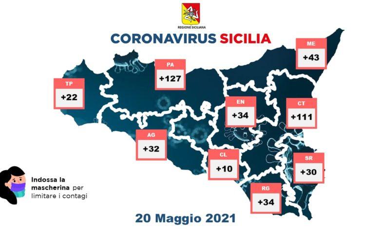 covid sicilia - 20 maggio