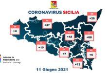 covid sicilia - 11 giugno