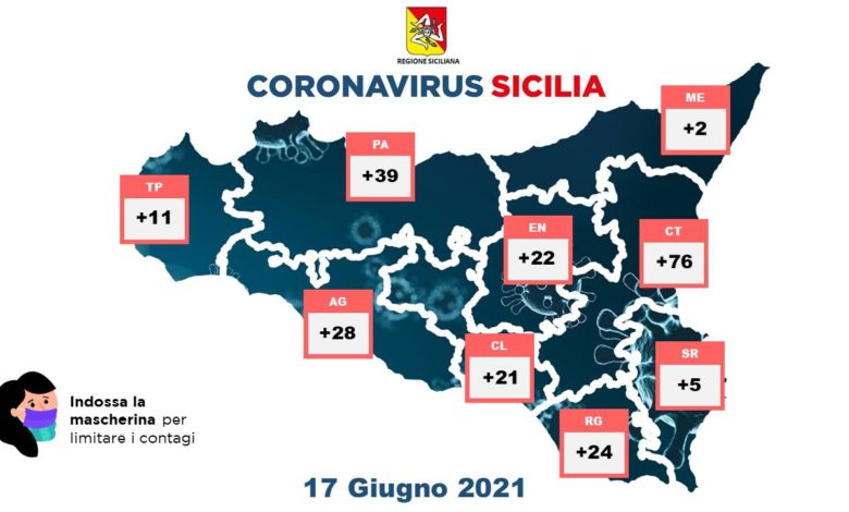 covid sicilia - 17 giugno